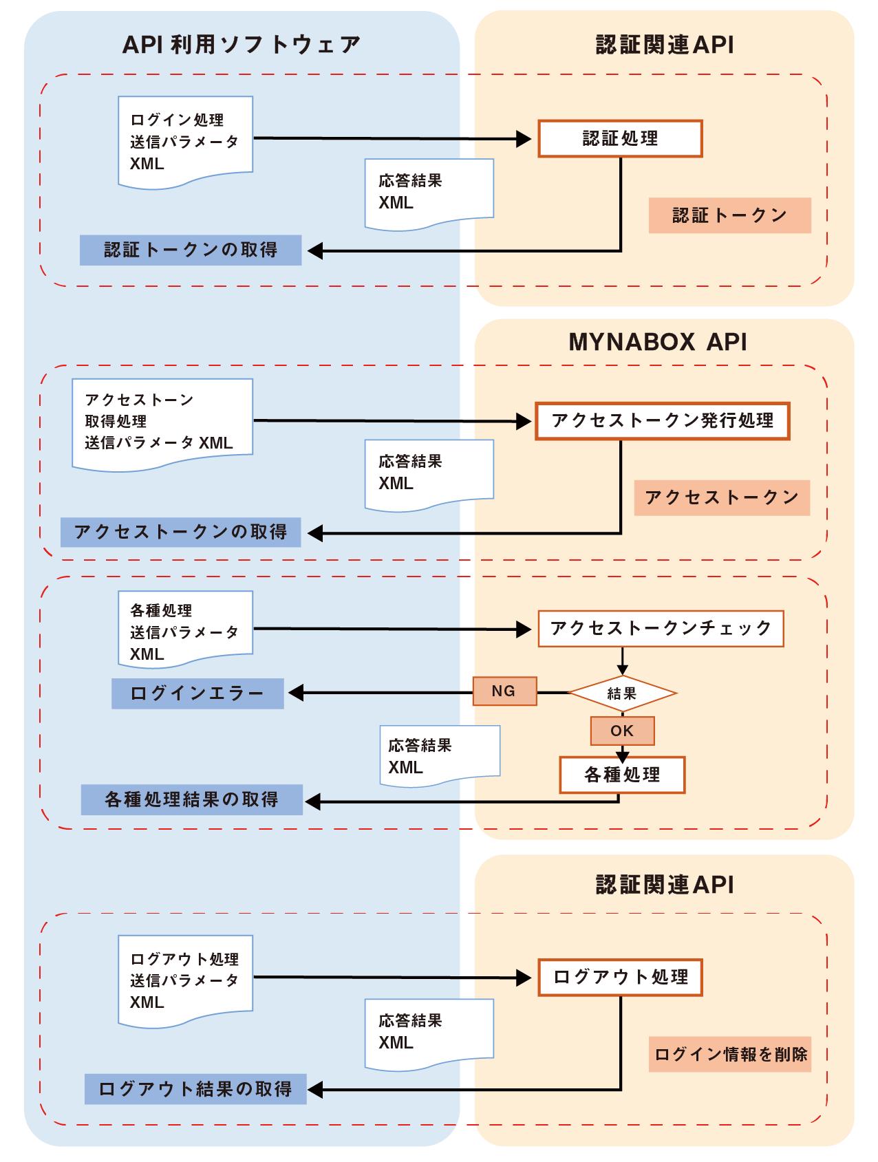 外部連携API概要図 – MYNABOX(マイナボックス)